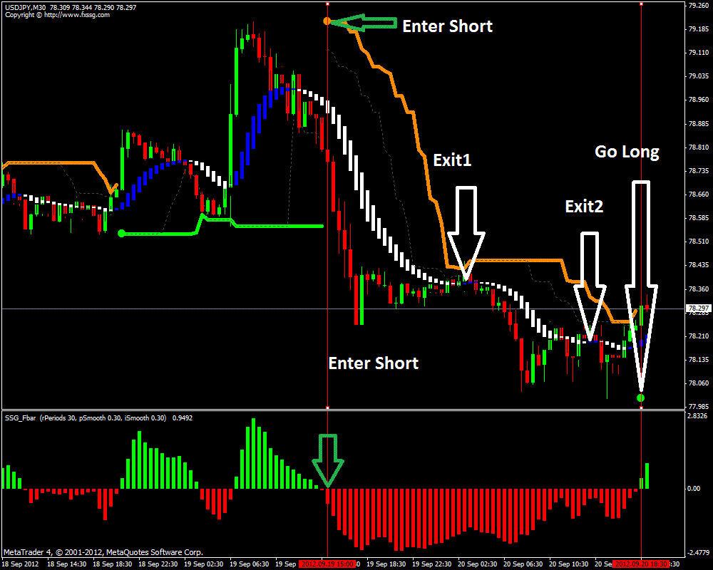 cara memasang indikator dalam chart trading