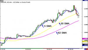 fungsi indikator dalam trading forex
