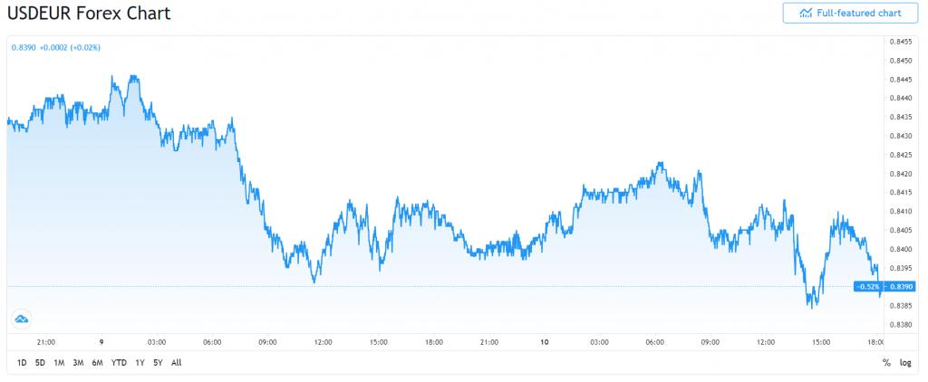 Dolar Amerika Serikat (AS) menurun