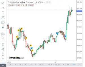 kenaikan dollar Amerika Serikat