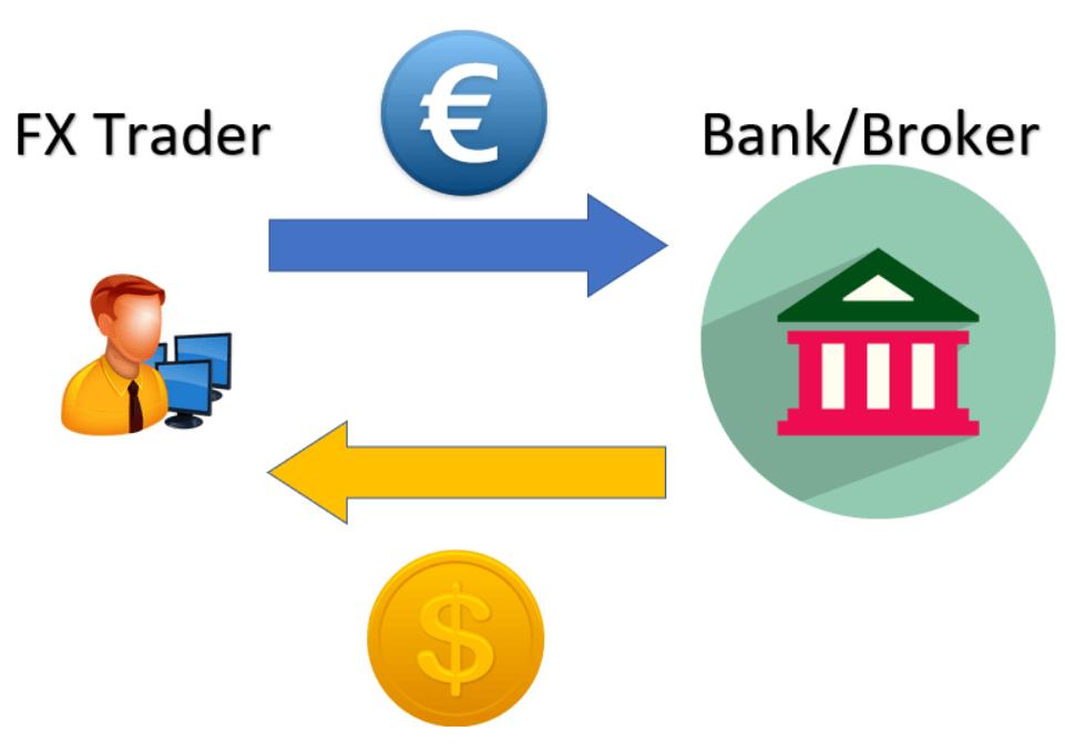 platform forex